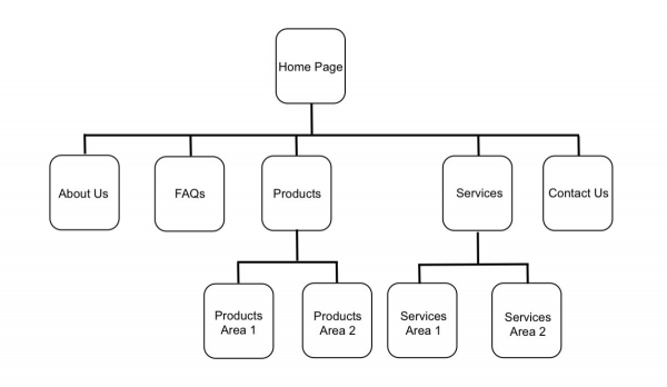 Example of a simple website structure