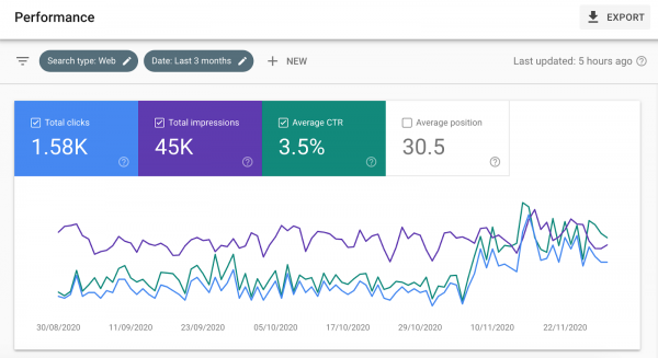 Search console data showing impressions vs clicks and average position