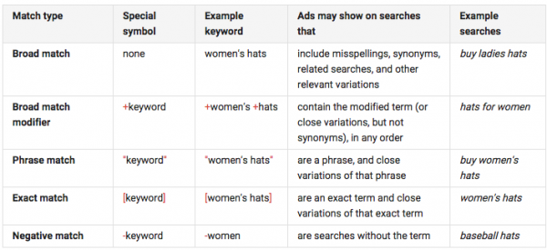 Table of Google Ad keyword types